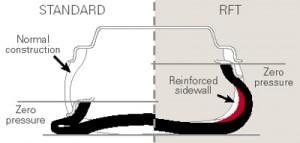 pneumatici runflat