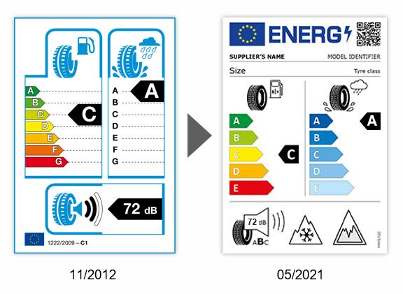 nuova etichetta europea pneumatici 2021