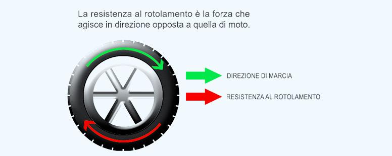 Resistenza al rotolamento dei pneumatici: come si calcola?